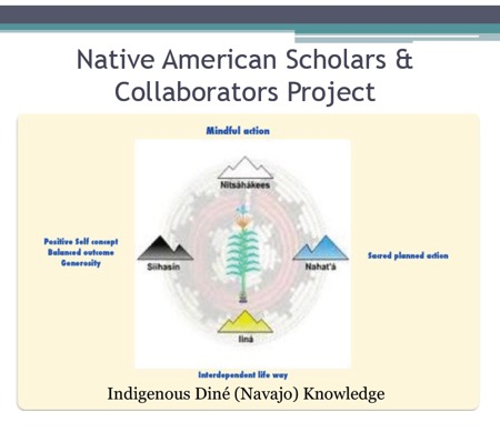 Native American Scholars and Collaborators Project Mindful Action, Positive self concept, Balanced outcome, Generosity, Sacred planned action, Interdependent life way. All are part of Indigenous Diné (Navajo) Knowledge
