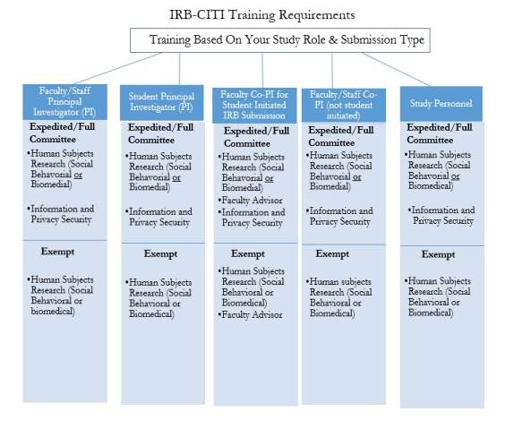 IRB-CITI Training Requirements