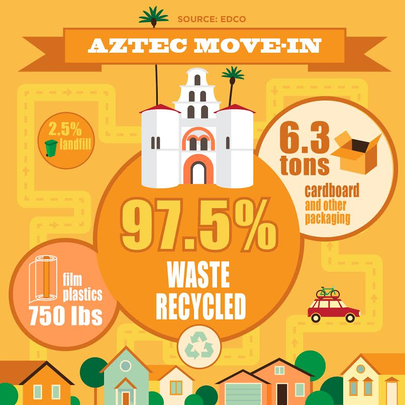 SDSU kept its commitment to sustainability during Aztec Move-In.