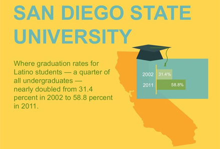 SDSU is one of eight universities recognized by The Education Trust as a model for improving graduation rates, especially among students of color and low-income students. Graphic: The Education Trust.