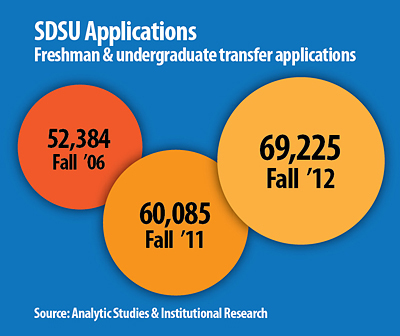 SDSU applications fall 2012 infographic