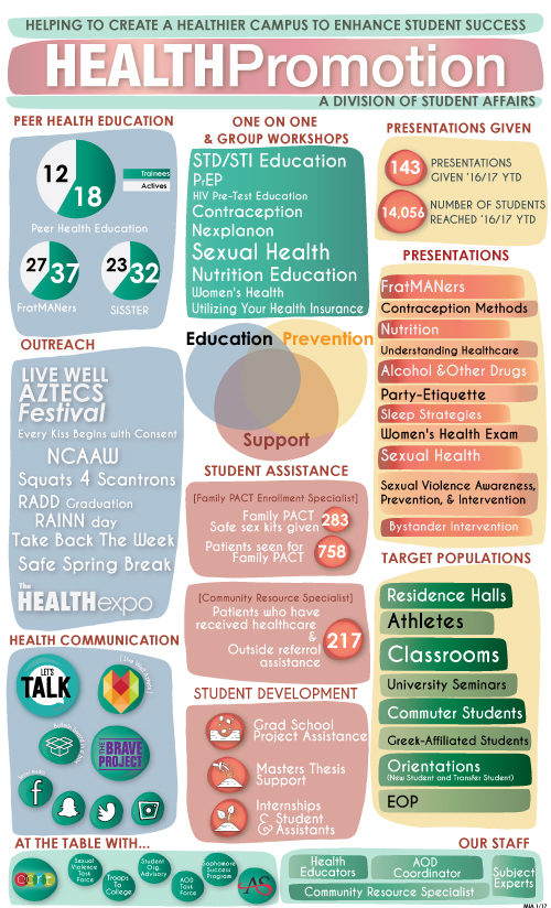 health promotion infographic - see long description
