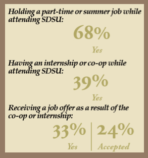 Holding a part-time or summer job while attending SDSU = 68 percent. Having an internship or co-op while attending SDSU: 39 percent. Receiving a job offer as a result of the co-op or internship: 33 percent. (Accepted: 24 percent.)