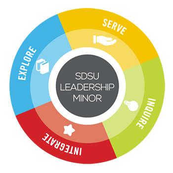 sdsu leadership minor: explore, serve, inquire, integrate