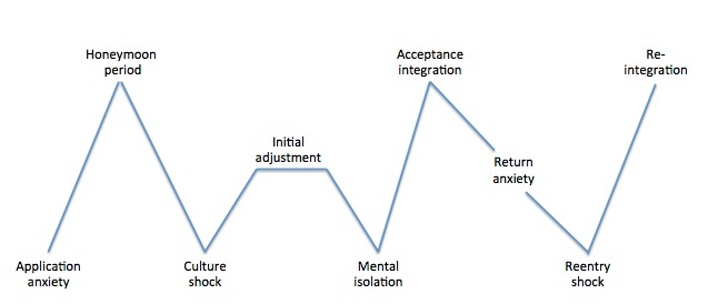 Image: cultural adjustment phases: application anxiety, honeymoon period, culture shock, initial adjustment, mental isolation, acceptance and integration, return anxiety, re-entry shock, re-integration